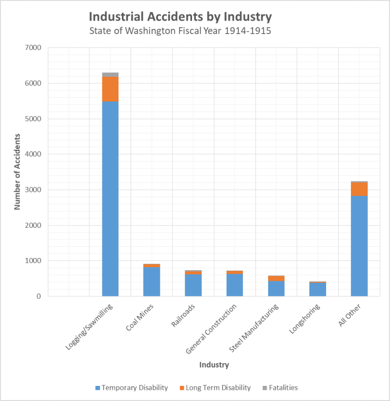 Accidents by Industry