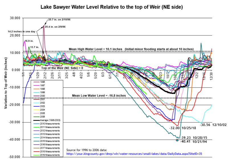 LS Water Level 8-26-19 (1)