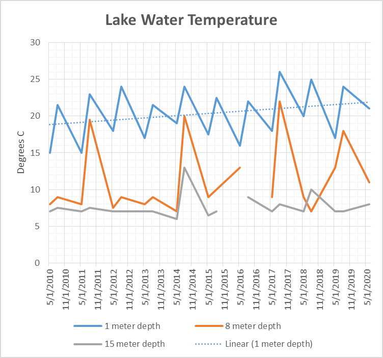 Lake Water Temperature