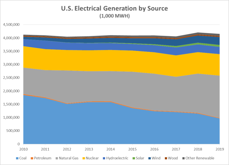 Us electrical generation by source